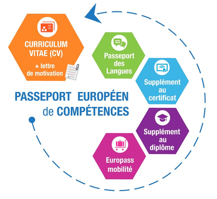 l u2019europass mobilit u00e9   quels usages en pratique
